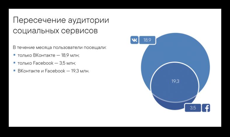Пересечение аудиторий Фейсбука и ВК