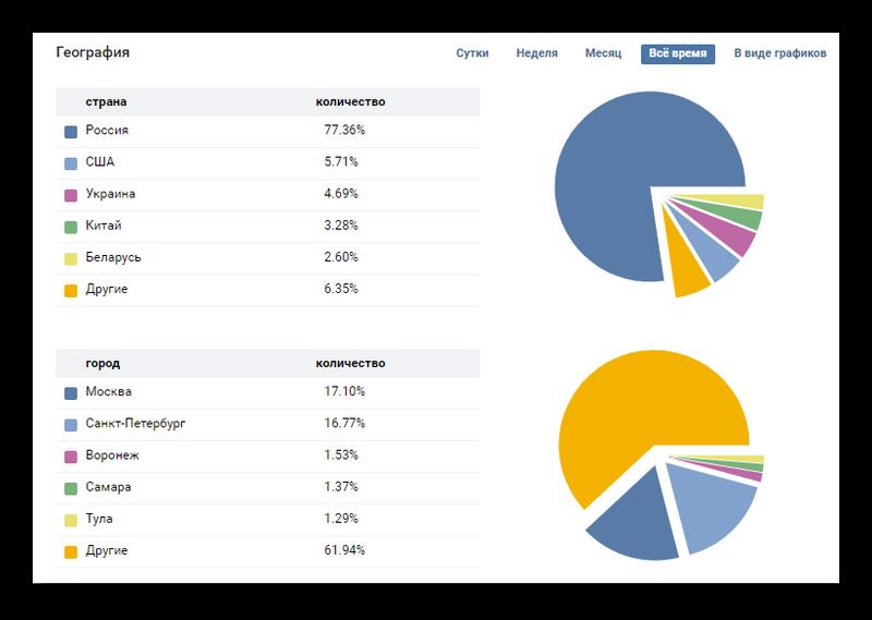 Охват подписчиков по географии в статистике ВК