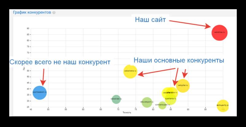 Анализ конкурентов для продажи товаров в ВК