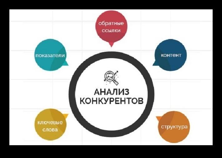 Схема нализа конкурентов для продажи товаров ВКонтакте